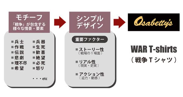 concept_chart